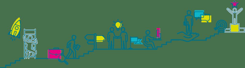 MIVE - SAE - Les étapes du projet pour les jeunes